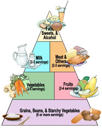 diabetes_food_pyramid